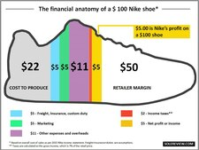 Cost Split Footlocker